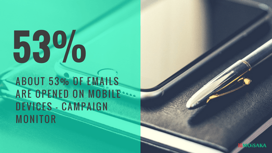 About 53% of emails are opened on mobile devices