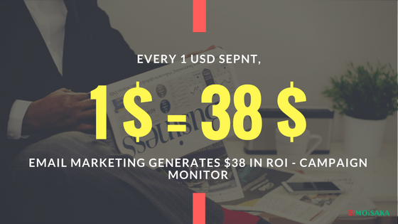 For every $1 spent, email marketing generates $38 in ROI