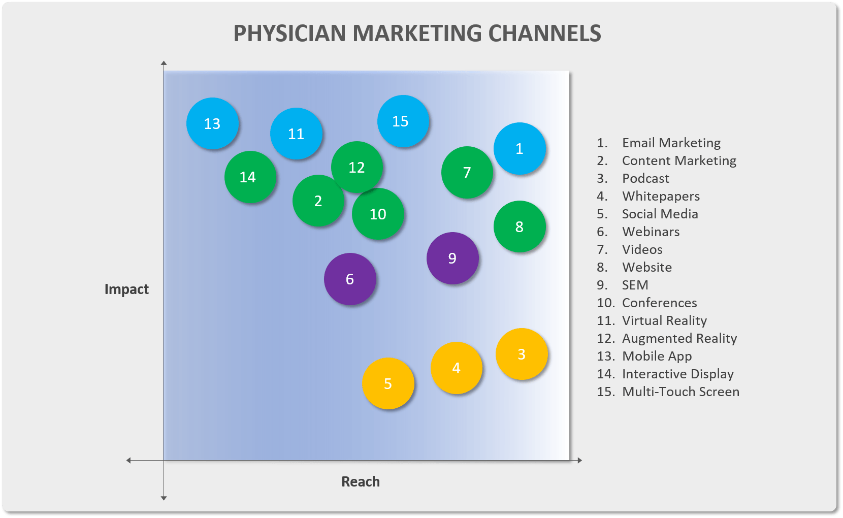physician marketing channels